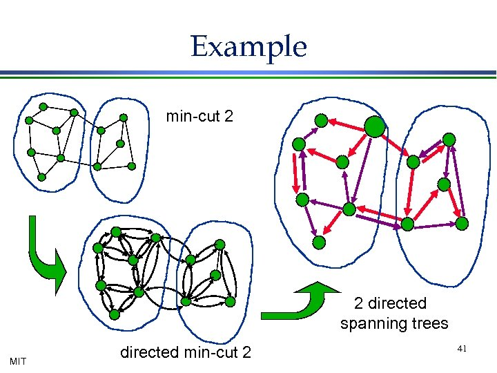 Example min-cut 2 2 directed spanning trees MIT directed min-cut 2 41