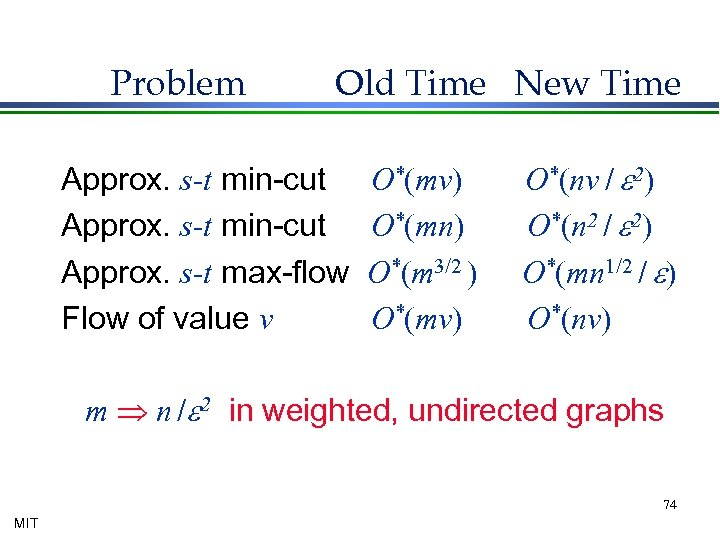 Problem Old Time New Time Approx. s-t min-cut Approx. s-t max-flow Flow of value