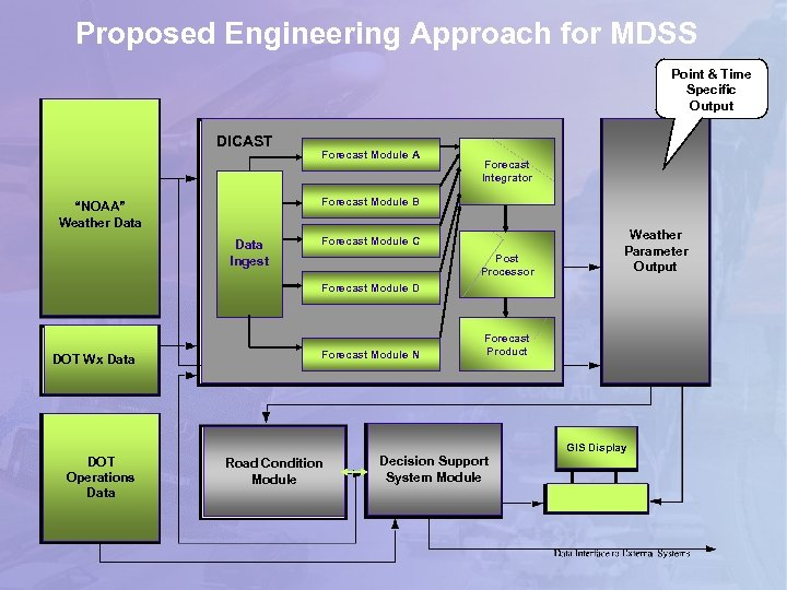 Proposed Engineering Approach for MDSS Point & Time Specific Output DICAST Forecast Module A