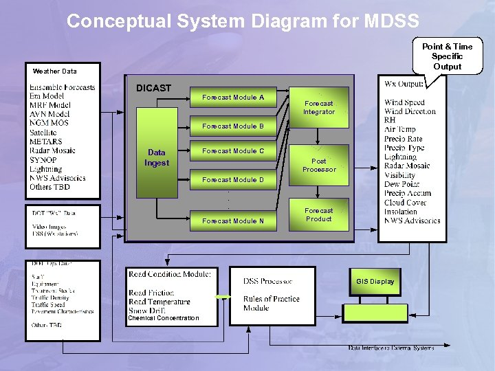 Conceptual System Diagram for MDSS Point & Time Specific Output Weather Data DICAST Forecast