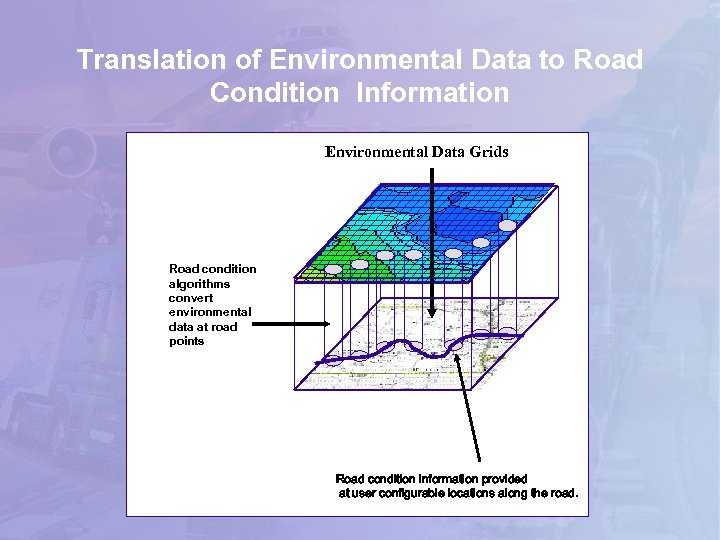 Translation of Environmental Data to Road Condition Information Environmental Data Grids Road condition algorithms