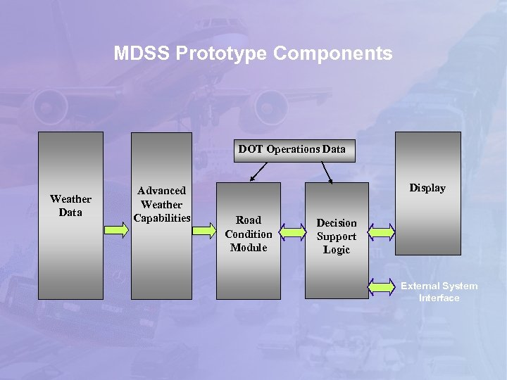 MDSS Prototype Components DOT Operations Data Weather Data Advanced Weather Capabilities Display Road Condition