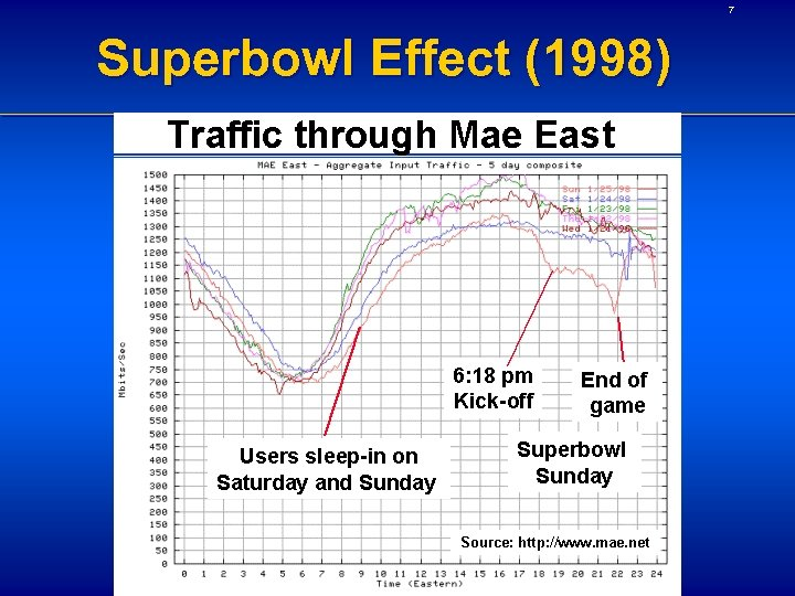 7 Superbowl Effect (1998)