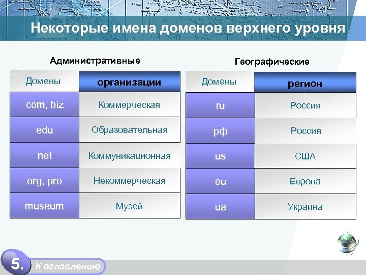 Некоторые имена доменов верхнего уровня Административные Географические Домены регион com, biz Коммерческая ru Россия