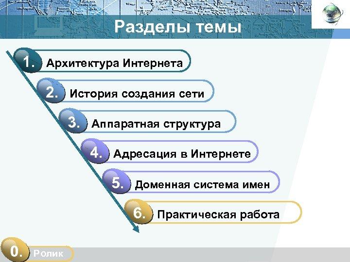 Разделы темы 1. Архитектура Интернета 2. История создания сети 3. Аппаратная структура 4. Адресация