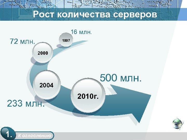 Рост количества серверов 16 млн. 72 млн. 1997 2000 500 млн. 2004 233 млн.