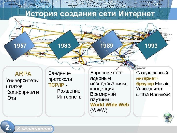 История создания сети Интернет 1957 ARPA Университеты штатов Калифорния и Юта 2. 1983 Введение