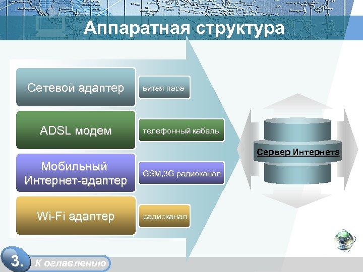 Аппаратная структура Сетевой адаптер ADSL модем витая пара телефонный кабель Сервер Интернета Мобильный Интернет-адаптер