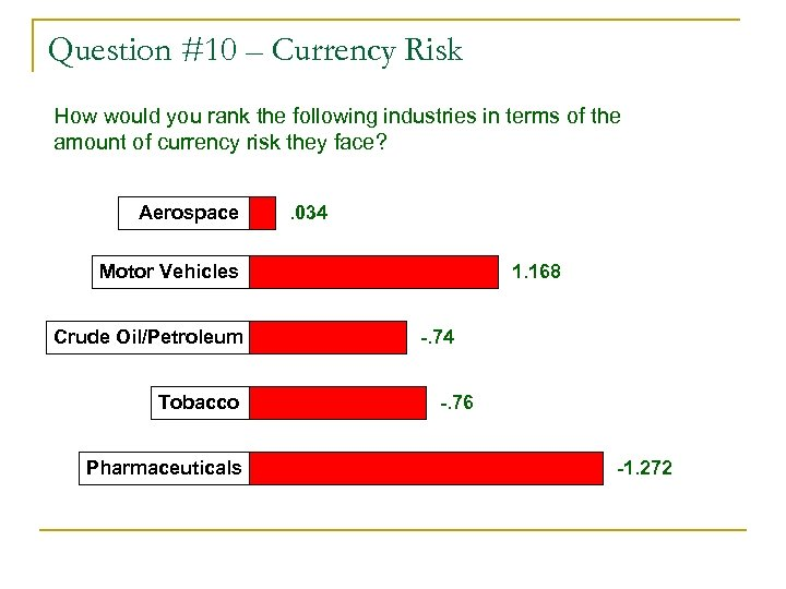 Question #10 – Currency Risk How would you rank the following industries in terms