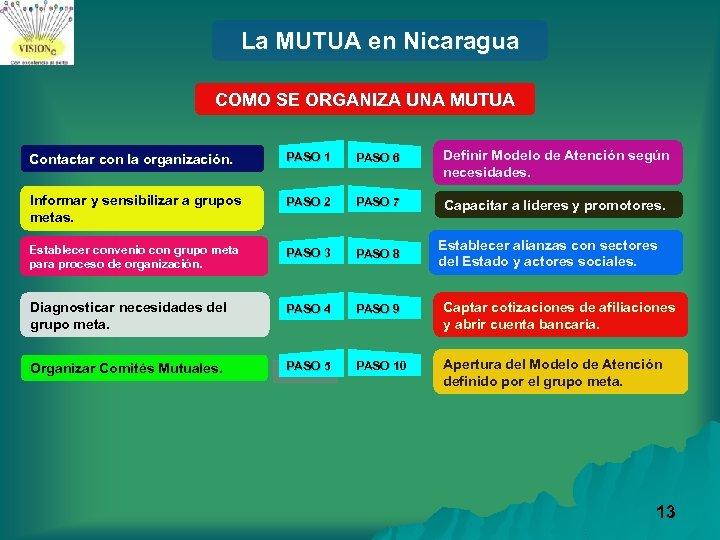 La MUTUA en Nicaragua COMO SE ORGANIZA UNA MUTUA Contactar con la organización. PASO