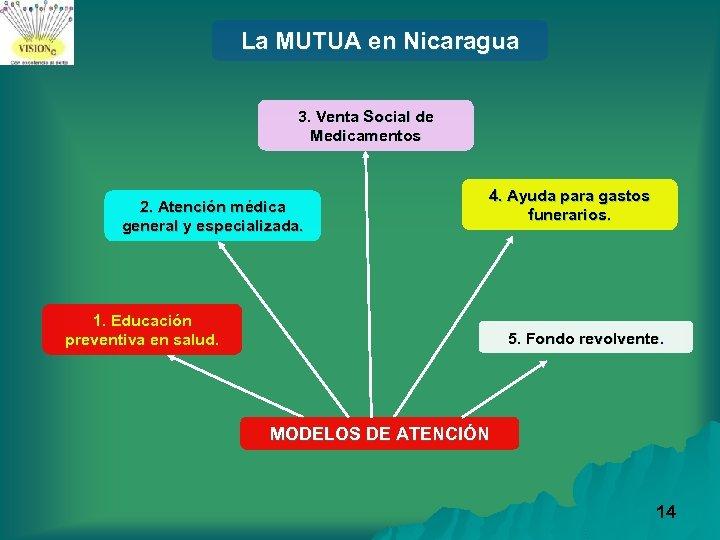 La MUTUA en Nicaragua 3. Venta Social de Medicamentos 2. Atención médica general y