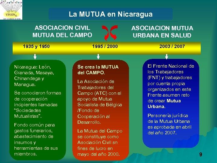 La MUTUA en Nicaragua ASOCIACION CIVIL MUTUA DEL CAMPO 1935 y 1950 Nicaragua: León,