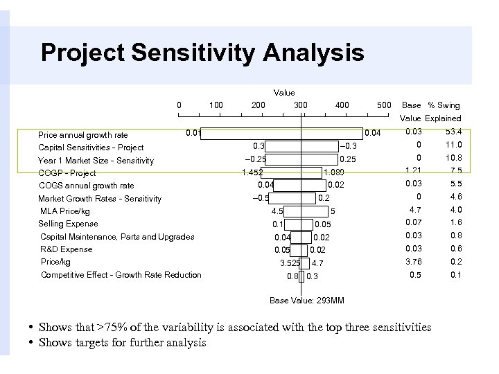 Project Sensitivity Analysis Value 0 100 200 300 400 500 Base % Swing Price