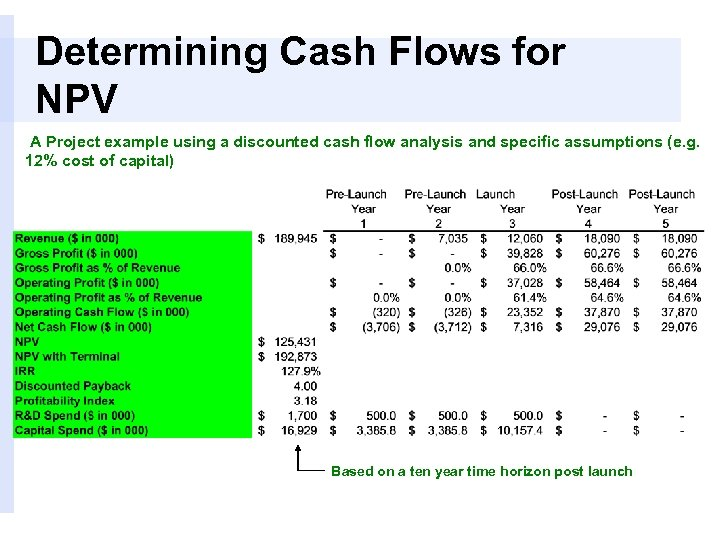 Determining Cash Flows for NPV A Project example using a discounted cash flow analysis