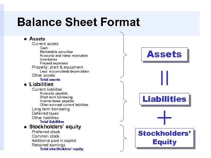 Balance Sheet Format n Assets Current assets Cash Marketable securities Accounts and notes receivable