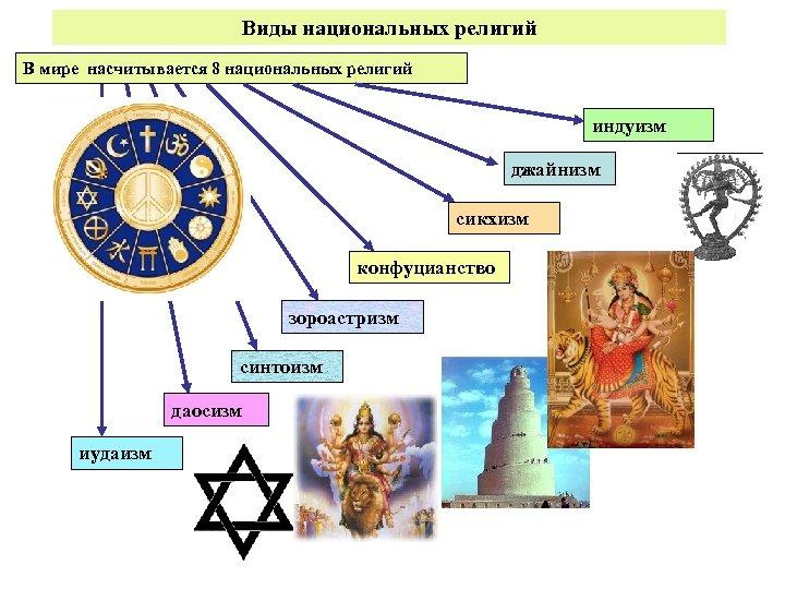 Виды национальных религий В мире насчитывается 8 национальных религий индуизм джайнизм сикхизм конфуцианство зороастризм