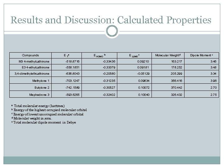 Results and Discussion: Calculated Properties Compounds E Ta E HOMO b E LUMO c