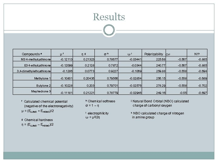 Results Compounds a μ f M 3 4 -methylcathinone -0. 12113 0. 21323 0.