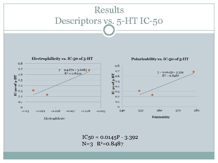 Results Descriptors vs. 5 -HT IC-50 Polarizability IC 50 = 0. 0145 P -