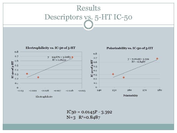 Results Descriptors vs. 5 -HT IC-50 Polarizability IC 50 = 0. 0145 P -