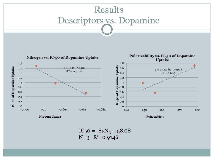 Results Descriptors vs. Dopamine Nitrogen Charge Polarizability IC 50 = -85 NC – 58.
