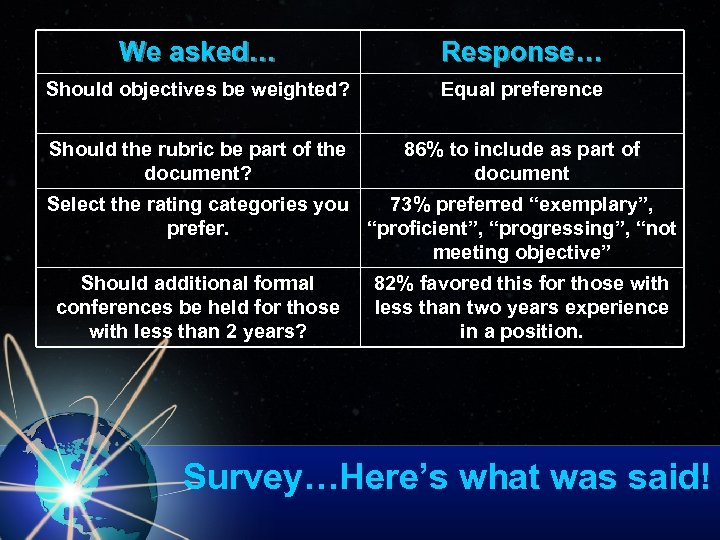 We asked… Response… Should objectives be weighted? Equal preference Should the rubric be part