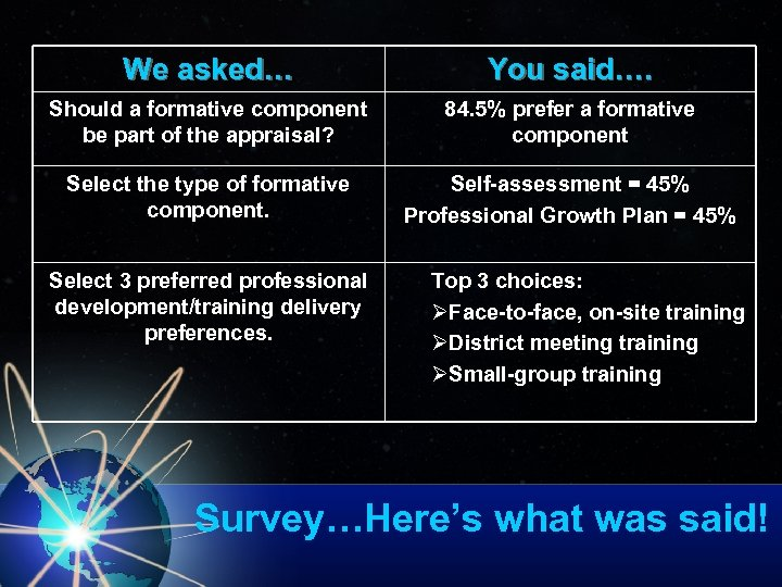 We asked… You said…. Should a formative component be part of the appraisal? 84.