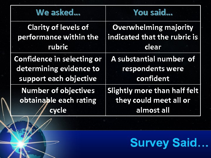 We asked… You said… Clarity of levels of Overwhelming majority performance within the indicated