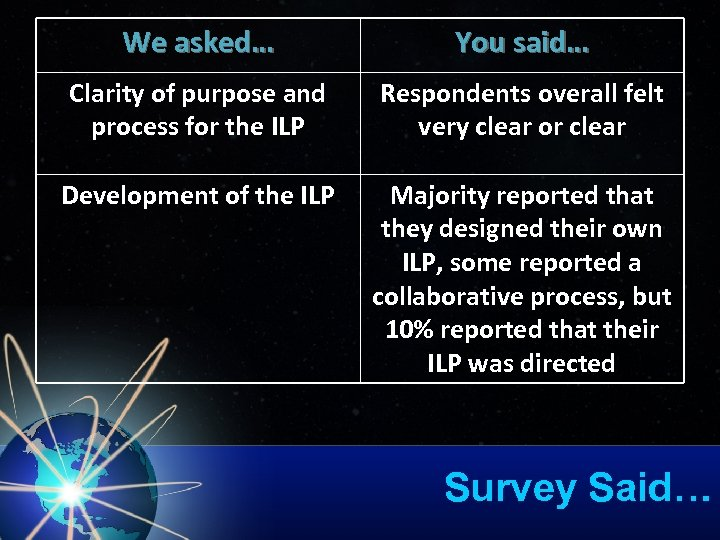 We asked… You said… Clarity of purpose and process for the ILP Respondents overall