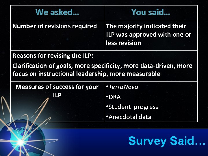 We asked… Number of revisions required You said… The majority indicated their ILP was