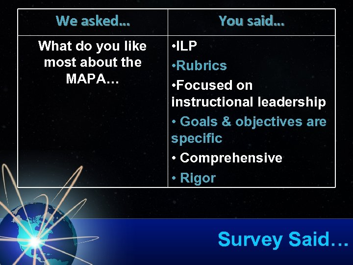 We asked… You said… What do you like most about the MAPA… • ILP