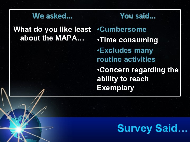 We asked… You said… What do you like least • Cumbersome about the MAPA…