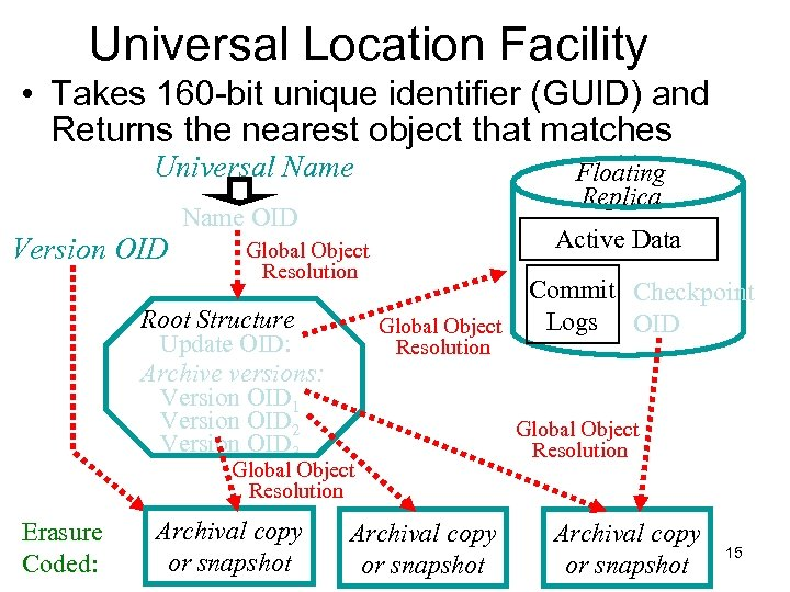 Universal Location Facility • Takes 160 -bit unique identifier (GUID) and Returns the nearest