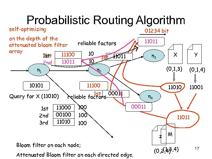 Probabilistic Routing Algorithm self-optimizing 01234 bit on the depth of the reliable factors attenuated