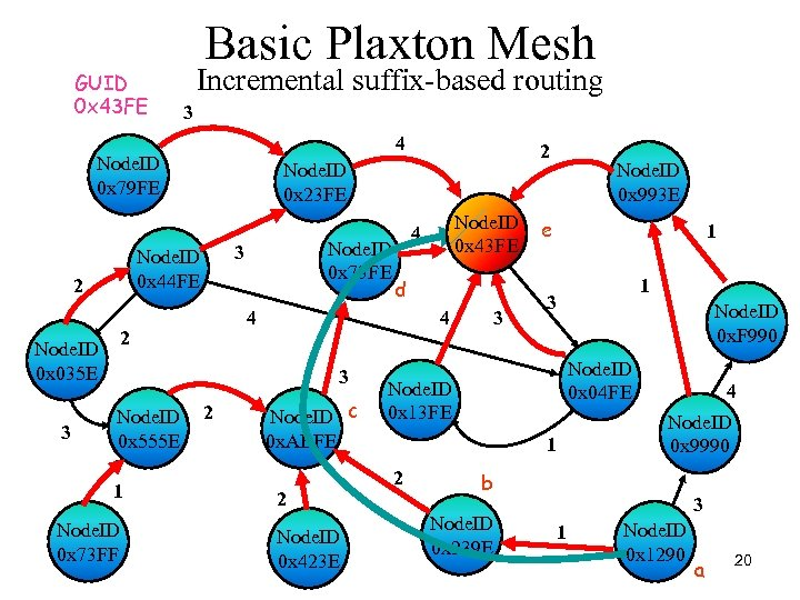 GUID 0 x 43 FE Basic Plaxton Mesh Incremental suffix-based routing 3 4 Node.