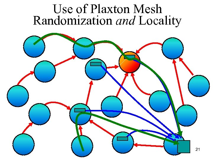 Use of Plaxton Mesh Randomization and Locality 21