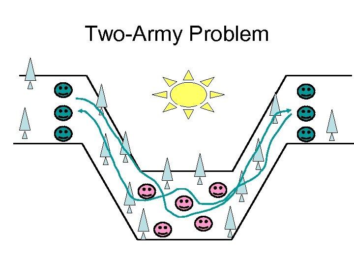 Two-Army Problem