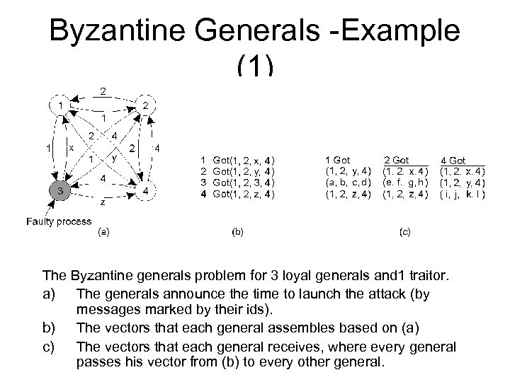 Byzantine Generals -Example (1) The Byzantine generals problem for 3 loyal generals and 1