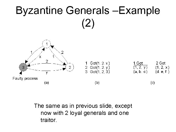 Byzantine Generals –Example (2) The same as in previous slide, except now with 2