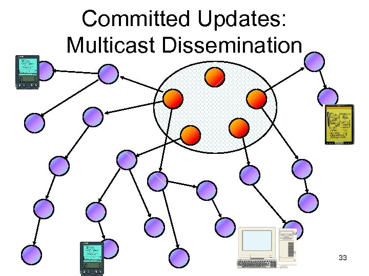 Committed Updates: Multicast Dissemination 33