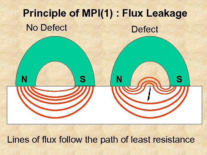 Principle of MPI(1) : Flux Leakage No Defect N Defect S N S Lines