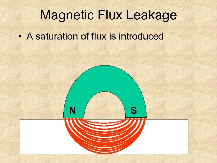 Magnetic Flux Leakage • A saturation of flux is introduced N S