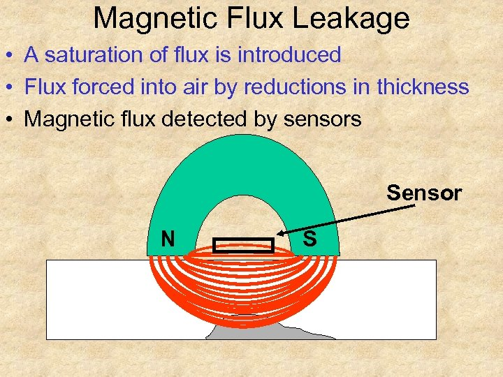 Magnetic Flux Leakage • A saturation of flux is introduced • Flux forced into