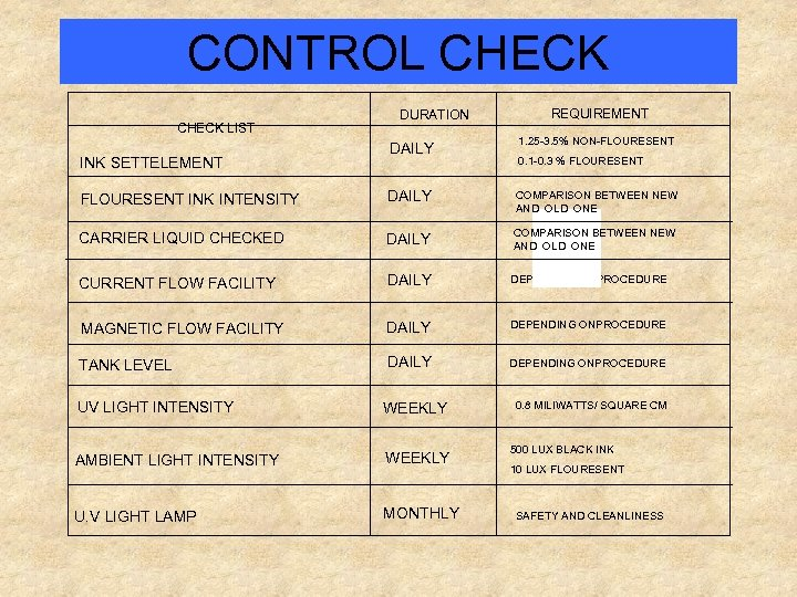 CONTROL CHECK LIST DURATION REQUIREMENT DAILY 1. 25 -3. 5% NON-FLOURESENT INK INTENSITY DAILY