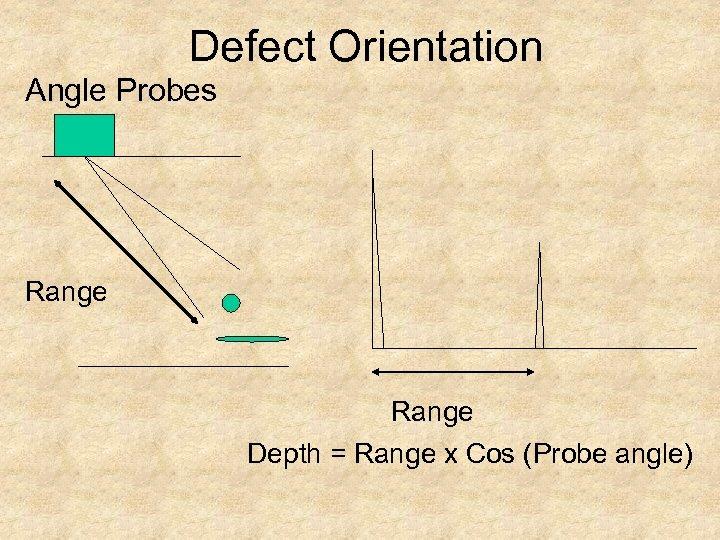 Defect Orientation Angle Probes Range Depth = Range x Cos (Probe angle)