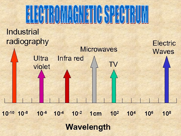 Industrial radiography Ultra violet 10 -10 10 -8 10 -6 Electric Waves Microwaves Infra