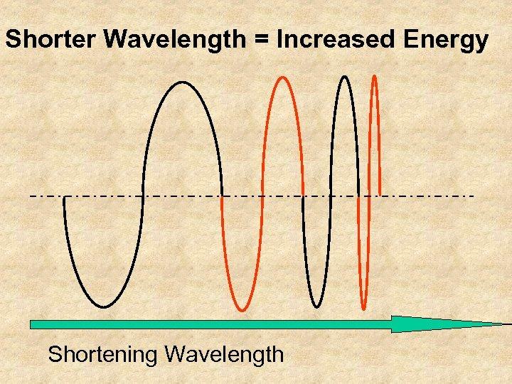 Shorter Wavelength = Increased Energy Shortening Wavelength