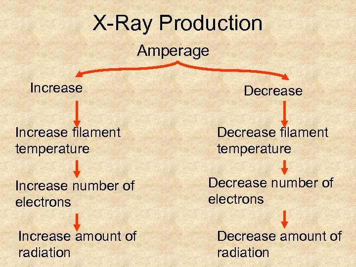 X-Ray Production Amperage Increase filament temperature Increase number of electrons Increase amount of radiation