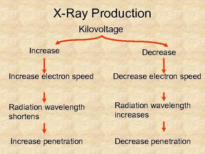 X-Ray Production Kilovoltage Increase Decrease Increase electron speed Decrease electron speed Radiation wavelength shortens