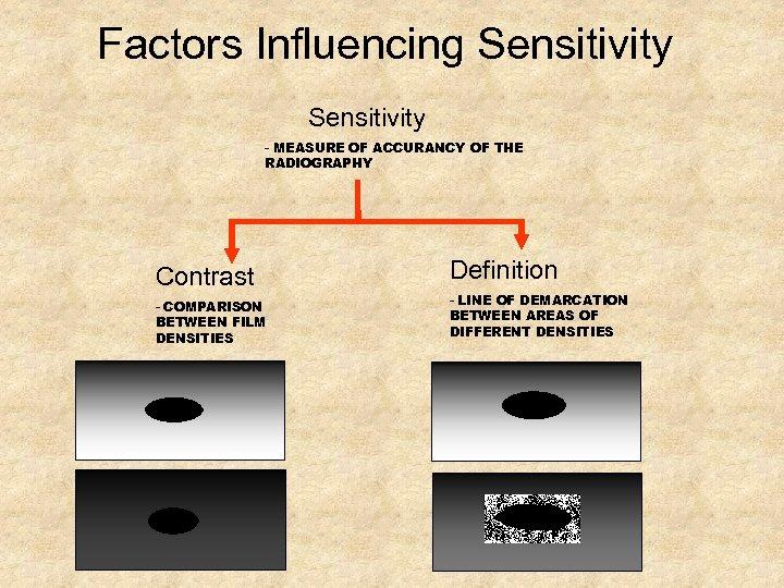 Factors Influencing Sensitivity - MEASURE OF ACCURANCY OF THE RADIOGRAPHY Contrast - COMPARISON BETWEEN